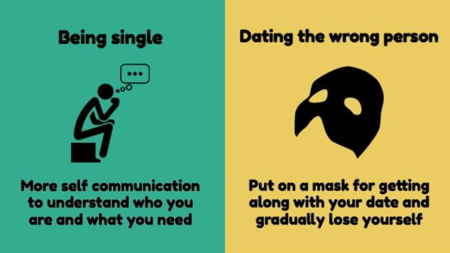 Dating the right person
